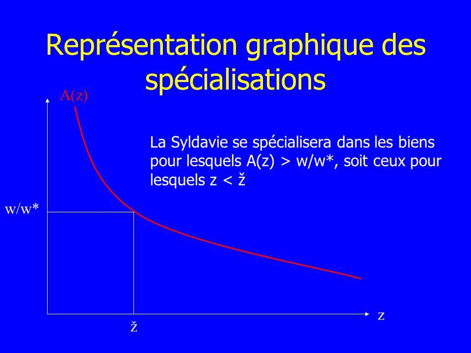 Représentation graphique des spécialisations A(z) z w/w* ž La Syldavie se spécialisera dans les biens pour lesquels A(z) > w/w*, soit ceux pour lesque