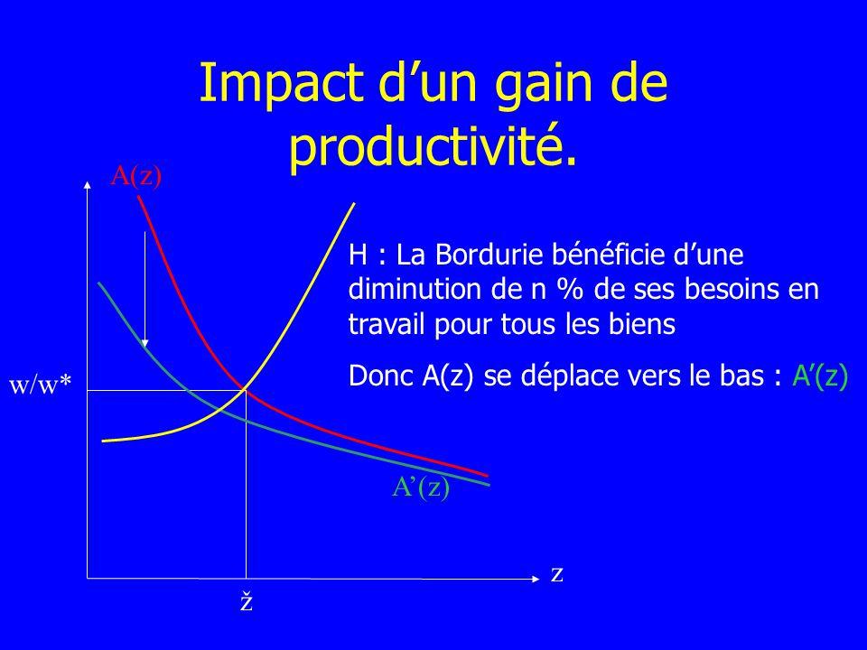 Impact dun gain de productivité. A(z) z w/w* ž H : La Bordurie bénéficie dune diminution de n % de ses besoins en travail pour tous les biens Donc A(z