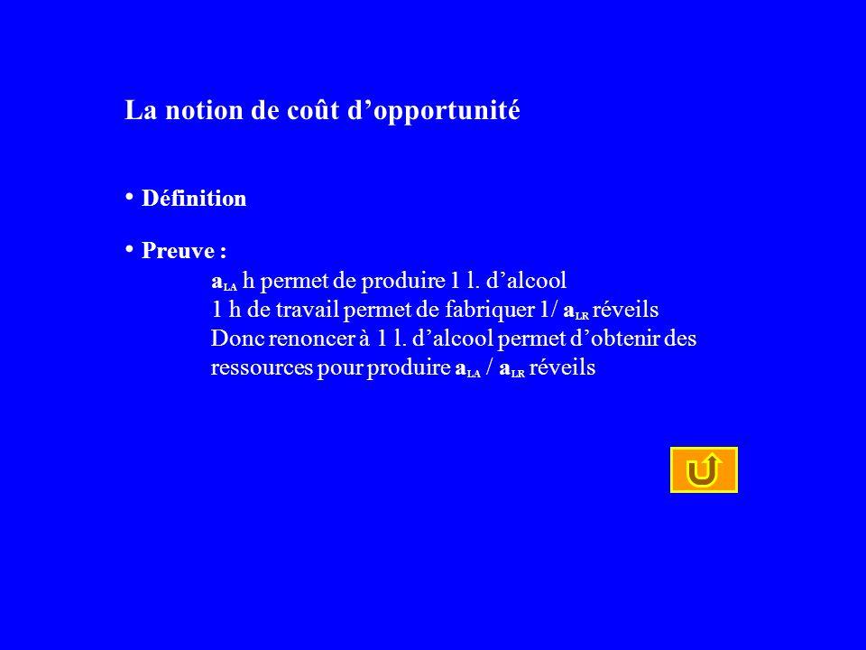 La notion de coût dopportunité Définition Preuve : a LA h permet de produire 1 l. dalcool 1 h de travail permet de fabriquer 1/ a LR réveils Donc reno