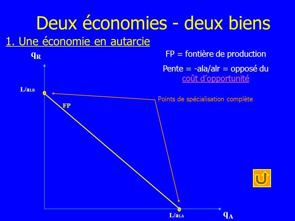 qRqR qAqA L/a LR L/a LA FP Points de spécialisation complète Deux économies - deux biens 1. Une économie en autarcie FP = fontière de production Pente