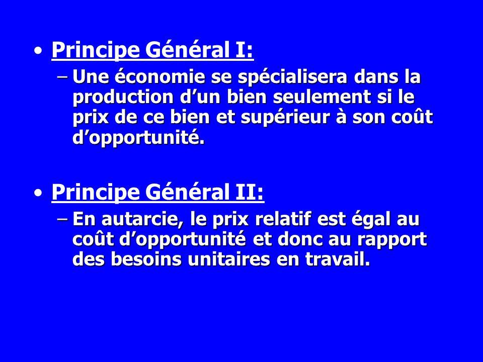 Principe Général I: –Une économie se spécialisera dans la production dun bien seulement si le prix de ce bien et supérieur à son coût dopportunité. Pr