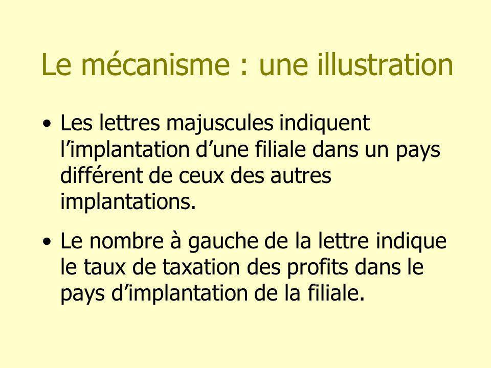 Le mécanisme : une illustration Les lettres majuscules indiquent limplantation dune filiale dans un pays différent de ceux des autres implantations.