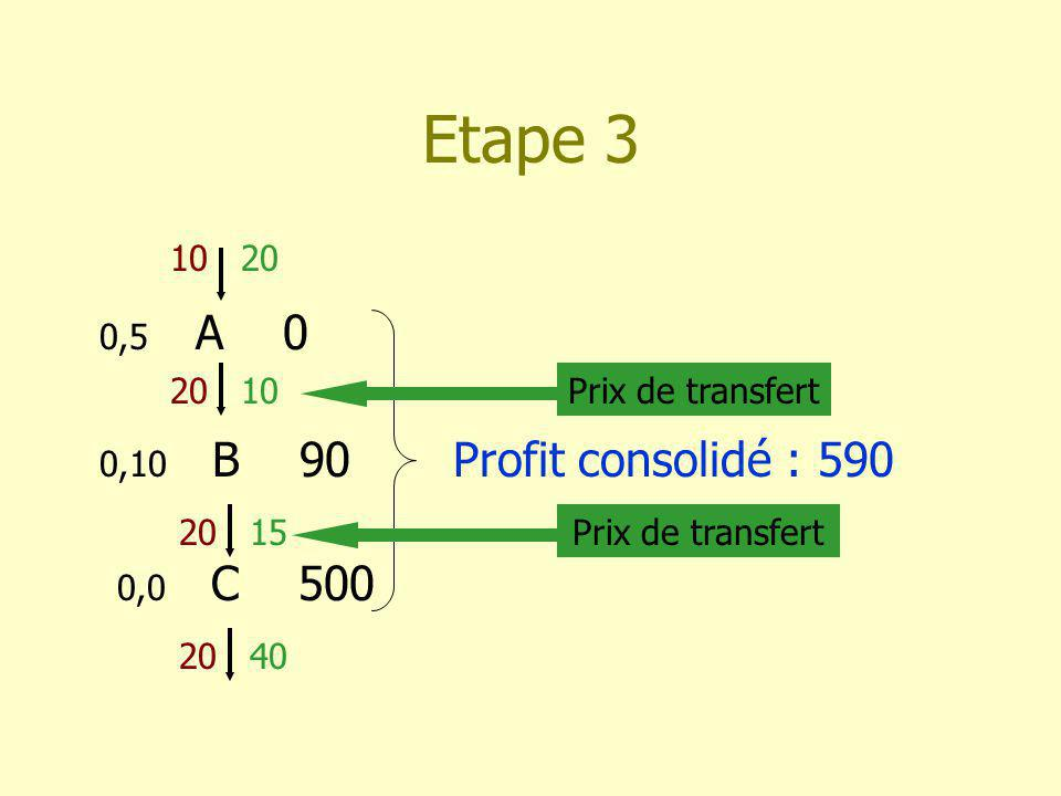 Etape 3 0,5 A 0 1020 10 0,10 B 90 2015 Profit consolidé : 590 0,0 C 500 2040 Prix de transfert