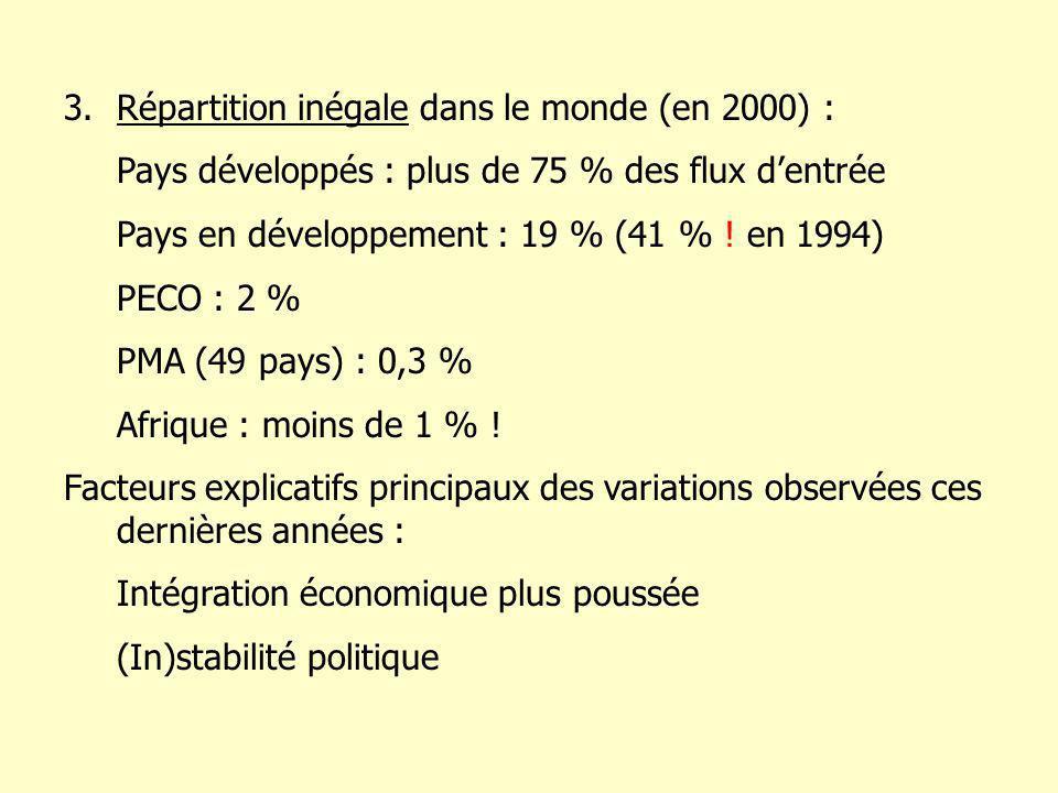 3.Répartition inégale dans le monde (en 2000) : Pays développés : plus de 75 % des flux dentrée Pays en développement : 19 % (41 % .