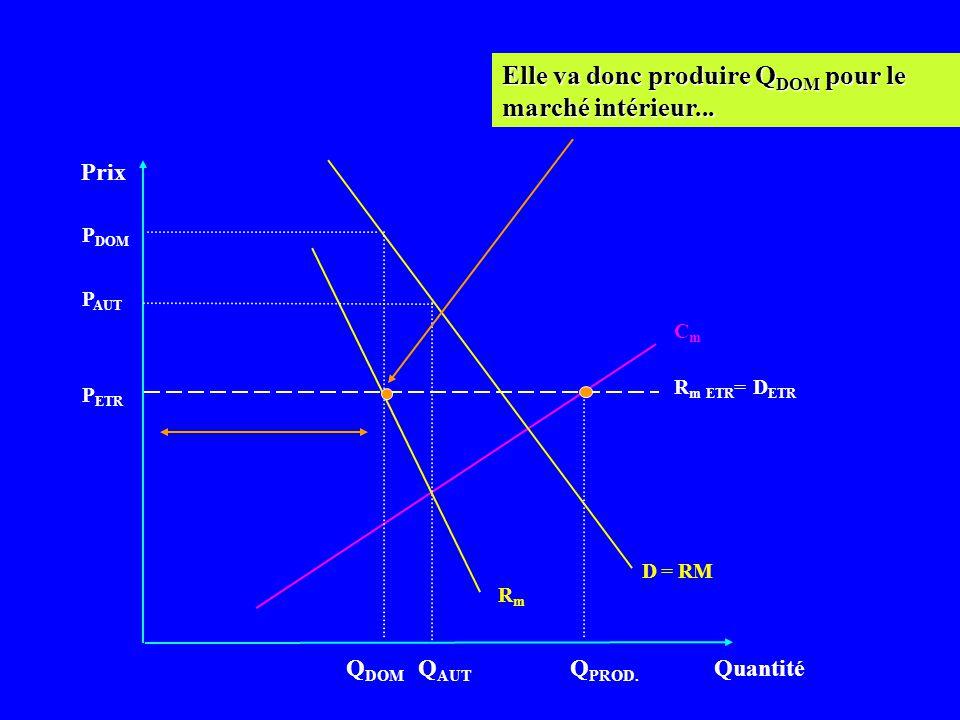 Prix Quantité CmCm D = RM P ETR Q DOM Si elle veut commercer avec létranger, elle le fera à partir du moment où sa R m sur le marché intérieur est inf