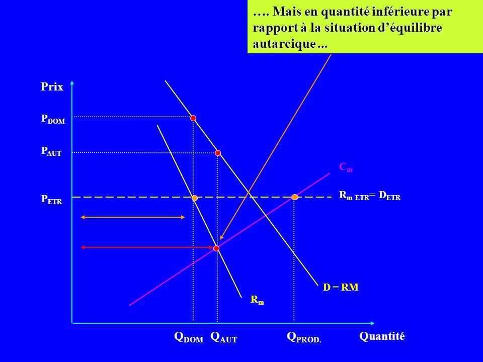 Prix Quantité CmCm D = RM P ETR Q DOM Elle va donc produire Q DOM pour le marché intérieur... R m ETR = D ETR RmRm P AUT P DOM Q AUT Q PROD.