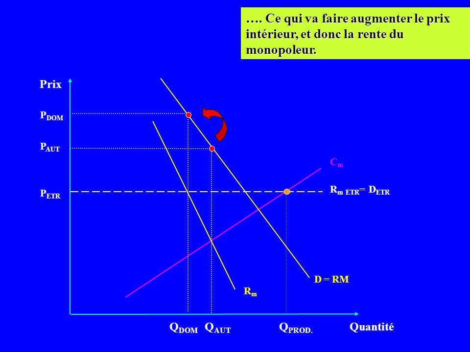 Prix Quantité CmCm D = RM P ETR Q DOM …. Mais en quantité inférieure par rapport à la situation déquilibre autarcique... R m ETR = D ETR RmRm P AUT P