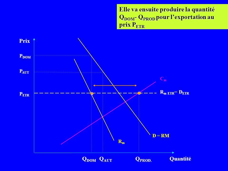 Prix Quantité CmCm D = RM P ETR Q DOM …. Ce qui va faire augmenter le prix intérieur, et donc la rente du monopoleur. R m ETR = D ETR RmRm P AUT P DOM