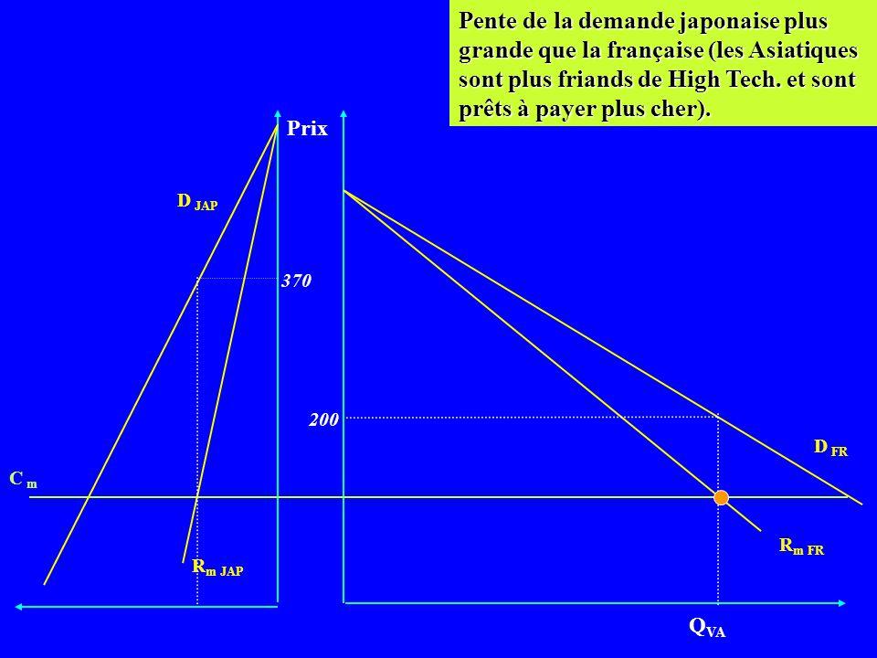 Dumping et Monopole Discriminant Prix D FR R m FR Q VA R m JAP C m D JAP 370 200 Monopole discriminant de télécopieurs. (C m constants), exemple réel.