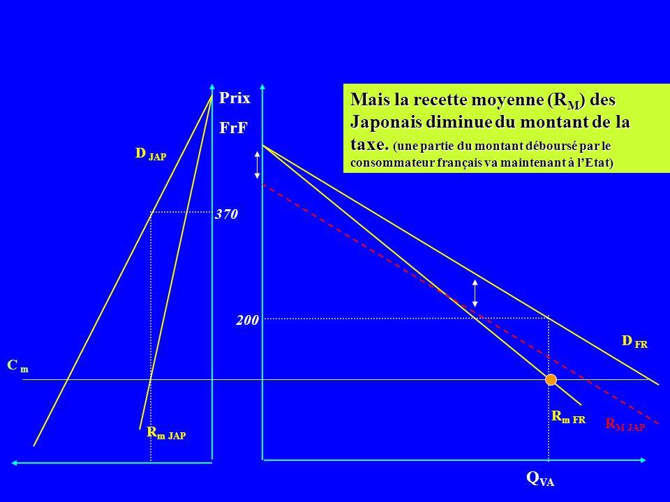 Prix FrF D FR R m FR Q VA R m JAP C m D JAP 370 200 La courbe de demande française ne bouge pas car le consommateur français est indifférent à la taxe