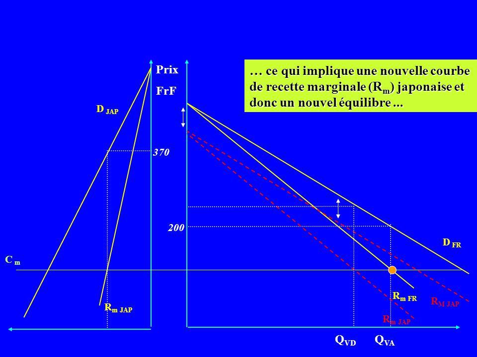 Prix FrF D FR R m FR Q VA R m JAP C m D JAP 370 200 Mais la recette moyenne (R M ) des Japonais diminue du montant de la taxe. (une partie du montant