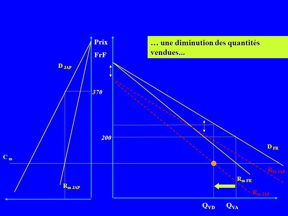 Prix FrF D FR R m FR Q VA R m JAP C m D JAP 370 200 … ce qui implique une nouvelle courbe de recette marginale (R m ) japonaise et donc un nouvel équi