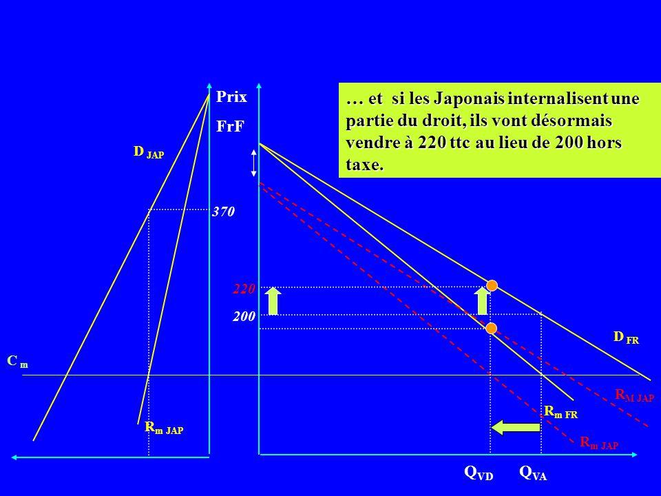 Prix FrF D FR R m FR Q VA R m JAP C m D JAP 370 200 … une diminution des quantités vendues... R M JAP R m JAP Q VD