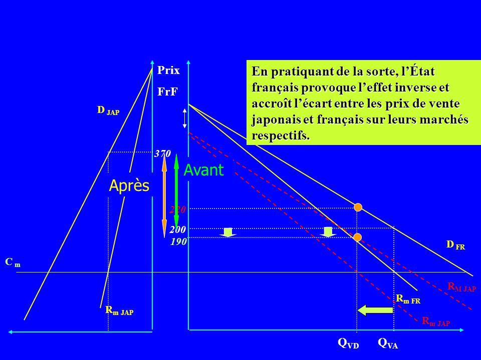 Prix FrF D FR R m FR Q VA R m JAP C m D JAP 370 200 Mais le prix hors taxe lui, diminue R M JAP R m JAP Q VD 220 190