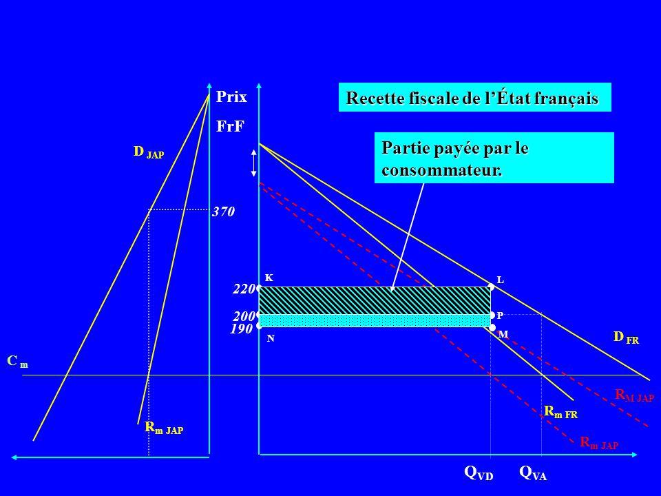 Prix FrF D FR R m FR Q VA R m JAP C m D JAP 370 200 Recette fiscale de lÉtat français R M JAP R m JAP Q VD 220 190 K L P N O M