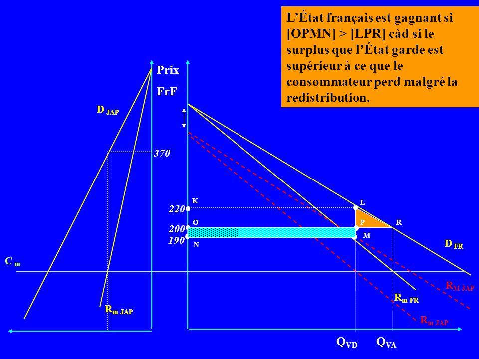 Prix FrF D FR R m FR Q VA R m JAP C m D JAP 370 200 R M JAP R m JAP Q VD 220 190 K L N O M Perte nette de la distorsion P