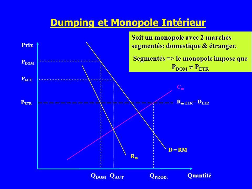 Le Paradoxe du Dumping. Ou comment maximiser son profit en vendant à perte Ventes sur le marché domestique Vente à létranger Sans dumpingAvec dumping