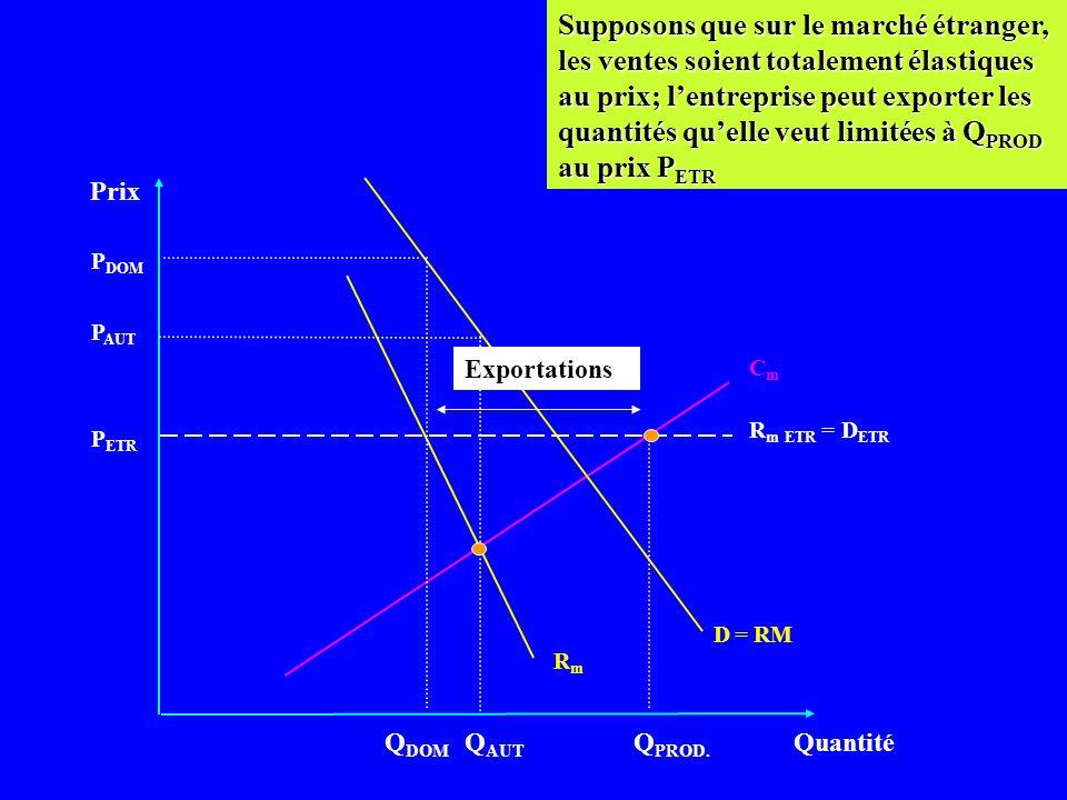Dumping et Monopole Intérieur Prix Quantité CmCm D = RM P ETR Q DOM Soit un monopole avec 2 marchés segmentés: domestique & étranger. Segmentés => le