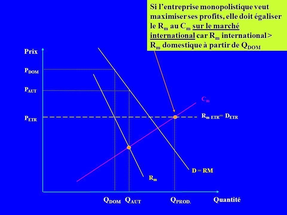Prix Quantité CmCm D = RM P ETR Q DOM Supposons que sur le marché étranger, les ventes soient totalement élastiques au prix; lentreprise peut exporter