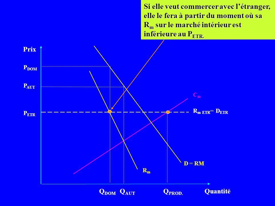 Prix Quantité CmCm D = RM P ETR Q DOM Si lentreprise monopolistique veut maximiser ses profits, elle doit égaliser le R m au C m sur le marché interna