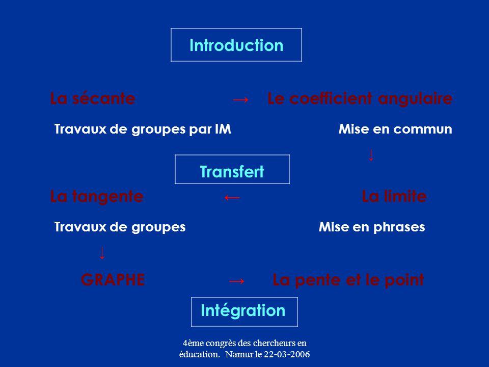 4ème congrès des chercheurs en éducation. Namur le 22-03-2006 Introduction La sécante Le coefficient angulaire Travaux de groupes par IM Mise en commu