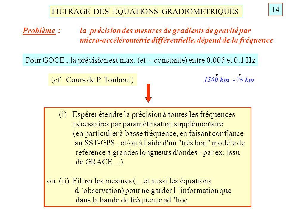 FILTRAGE DES EQUATIONS GRADIOMETRIQUES Problème : la précision des mesures de gradients de gravité par micro-accélérométrie différentielle, dépend de