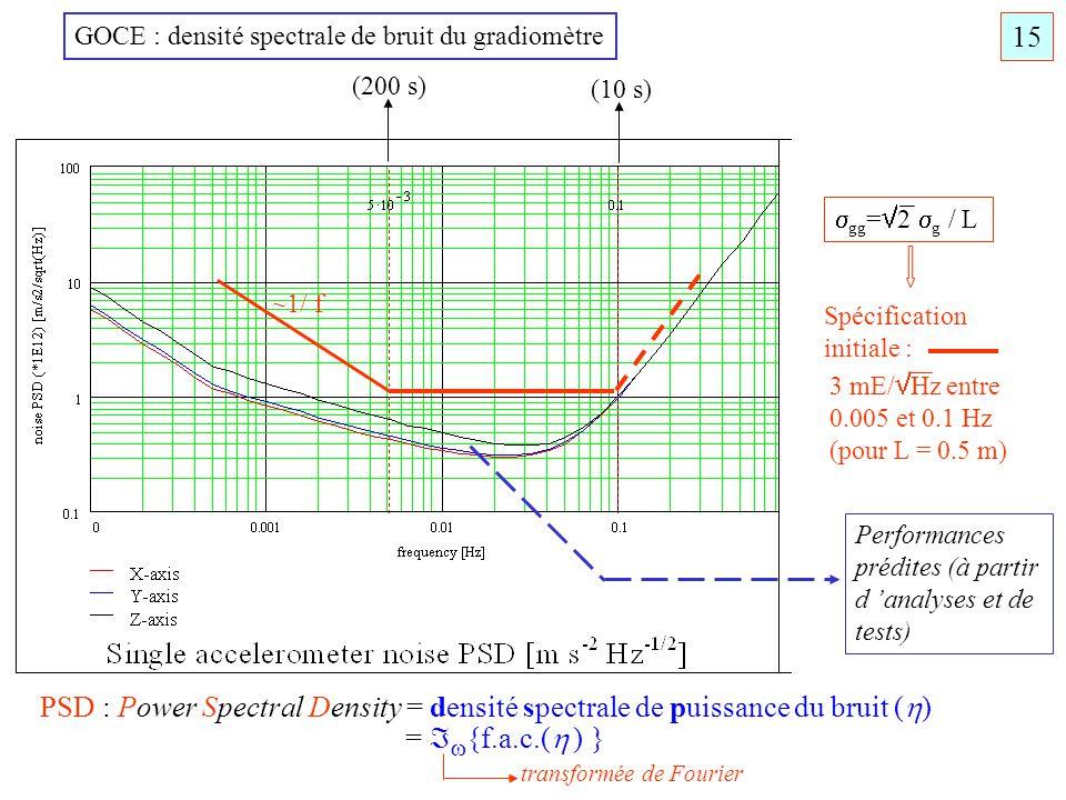Spécification initiale : 3 mE/ Hz entre 0.005 et 0.1 Hz (pour L = 0.5 m) Performances prédites (à partir d analyses et de tests) (200 s) (10 s) GOCE :