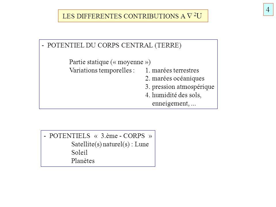 LES DIFFERENTES CONTRIBUTIONS A 2 U - POTENTIEL DU CORPS CENTRAL (TERRE) Partie statique (« moyenne ») Variations temporelles : 1. marées terrestres 2