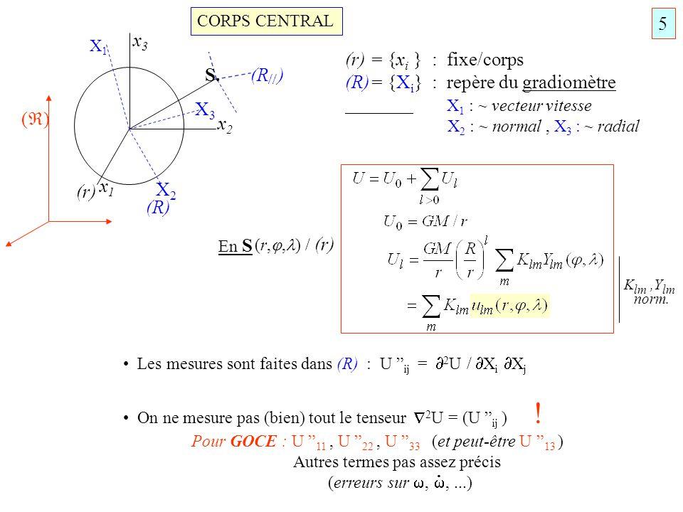 CORPS CENTRAL x1x1 x2x2 x3x3 X2X2 X3X3 X1X1 S. (R) (r) (R ) ( ) (r) = {x i } : fixe/corps (R)= {X i } : repère du gradiomètre X 1 : ~ vecteur vitesse