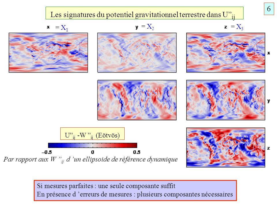 Les signatures du potentiel gravitationnel terrestre dans U ij = X 1 = X 2 = X 3 Si mesures parfaites : une seule composante suffit En présence d erre