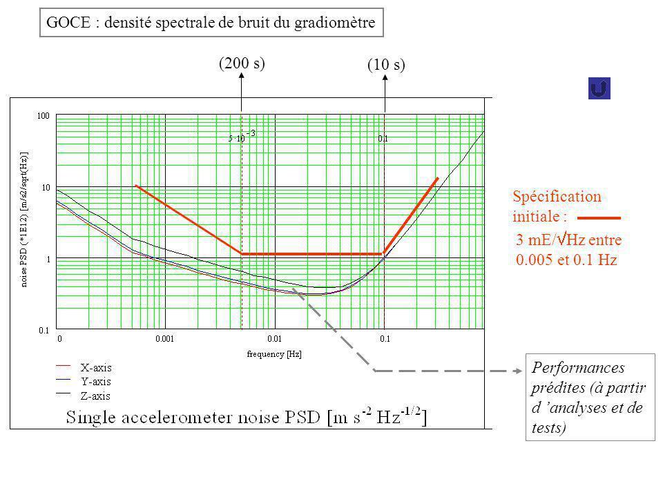 Spécification initiale : 3 mE/ Hz entre 0.005 et 0.1 Hz Performances prédites (à partir d analyses et de tests) (200 s) (10 s) GOCE : densité spectral