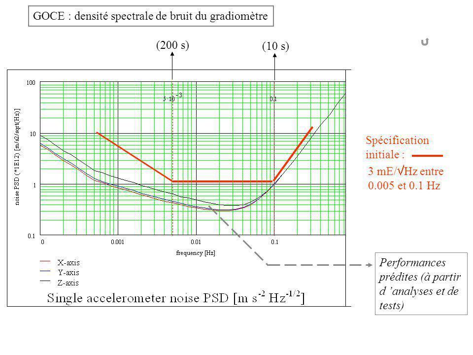 Spécification initiale : 3 mE/ Hz entre 0.005 et 0.1 Hz Performances prédites (à partir d analyses et de tests) (200 s) (10 s) GOCE : densité spectrale de bruit du gradiomètre