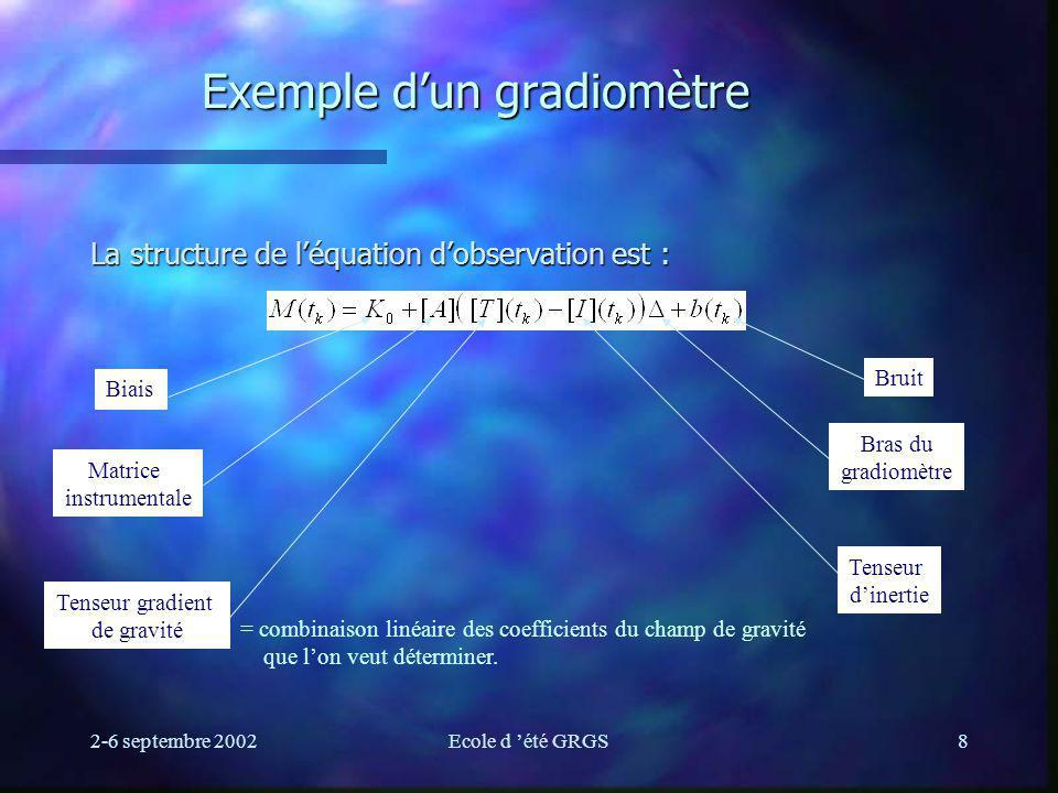 2-6 septembre 2002Ecole d été GRGS8 Exemple dun gradiomètre La structure de léquation dobservation est : Biais Matrice instrumentale Tenseur gradient de gravité Tenseur dinertie Bras du gradiomètre Bruit = combinaison linéaire des coefficients du champ de gravité que lon veut déterminer.