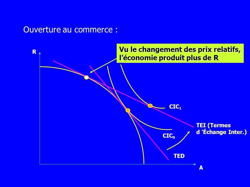 R A CIC 0 TED TEI (Terme dÉchange Inter.) Louverture au commerce international supprime une contrainte puisqu il ne faut plus qu un seul point de tangence entre chaque courbe et TEI.