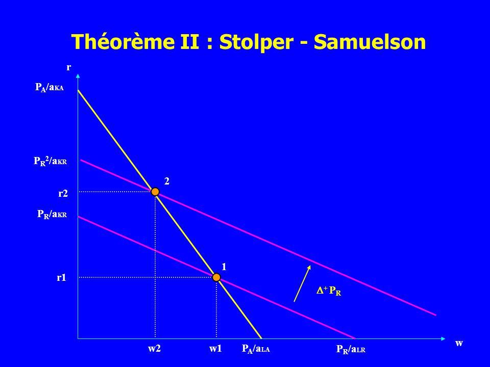 r w P A /a LA P R /a KR P R /a LR P A /a KA 1 2 + P R w1w2 r1 r2 P R 2 /a KR Théorème II : Stolper - Samuelson