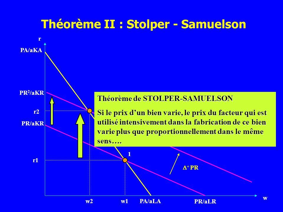 r w PA/aLA PR/aKR PR/aLR PA/aKA 1 2 + PR w1w2 r1 r2 PR 2 /aKR Théorème de STOLPER-SAMUELSON Si le prix dun bien varie, le prix du facteur qui est util