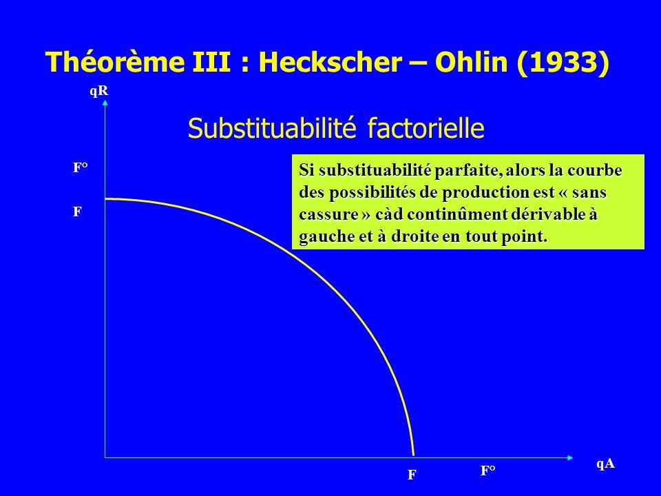 Substituabilité factorielle qR qA F F° F Si substituabilité parfaite, alors la courbe des possibilités de production est « sans cassure » càd continûm