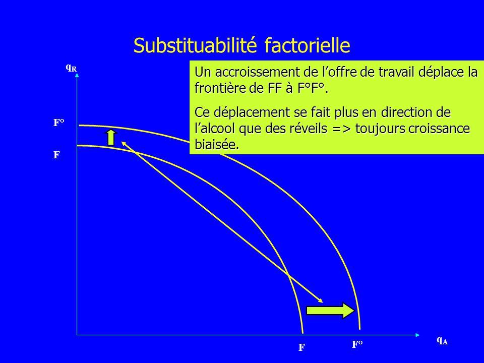 Substituabilité factorielle qRqR qAqA F F° F Un accroissement de loffre de travail déplace la frontière de FF à F°F°. Ce déplacement se fait plus en d