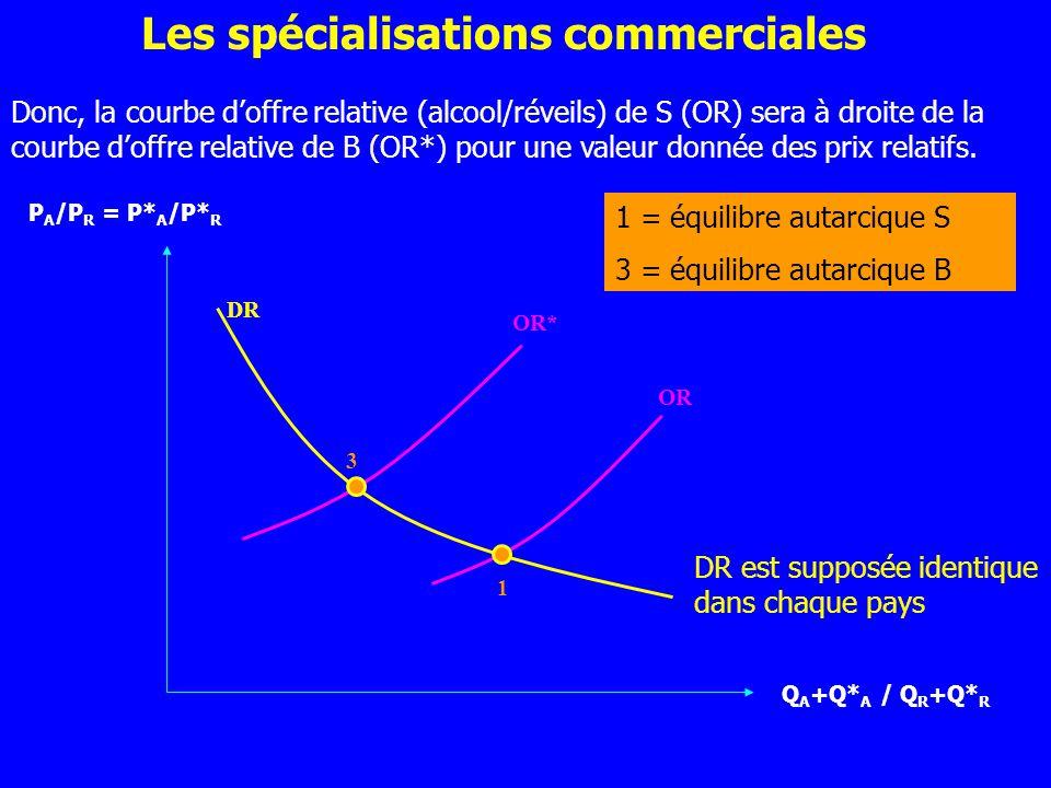 Q A +Q* A / Q R +Q* R P A /P R = P* A /P* R Donc, la courbe doffre relative (alcool/réveils) de S (OR) sera à droite de la courbe doffre relative de B