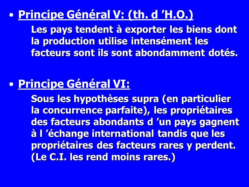 Principe Général V: (th. d H.O.) Les pays tendent à exporter les biens dont la production utilise intensément les facteurs sont ils sont abondamment d
