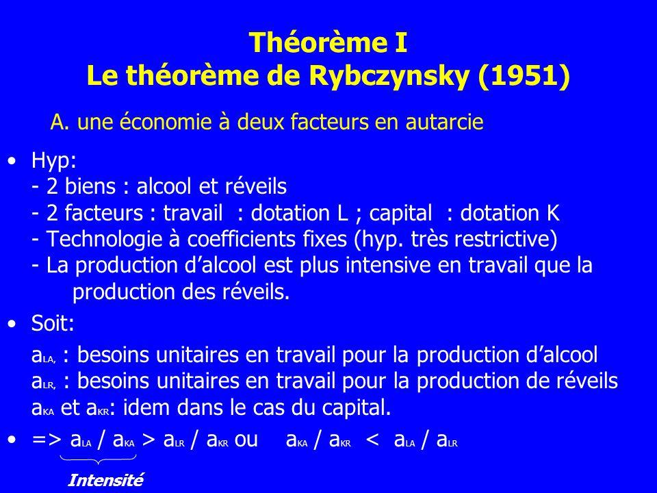 Théorème I Le théorème de Rybczynsky (1951) Hyp: - 2 biens : alcool et réveils - 2 facteurs : travail : dotation L ; capital : dotation K - Technologi