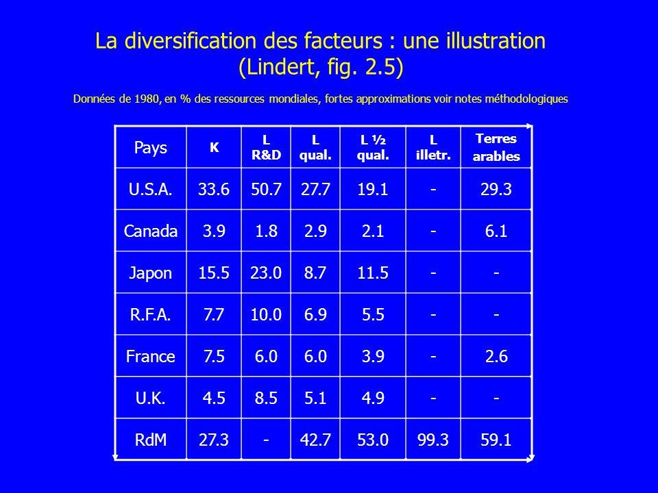 La diversification des facteurs : une illustration (Lindert, fig. 2.5) Données de 1980, en % des ressources mondiales, fortes approximations voir note