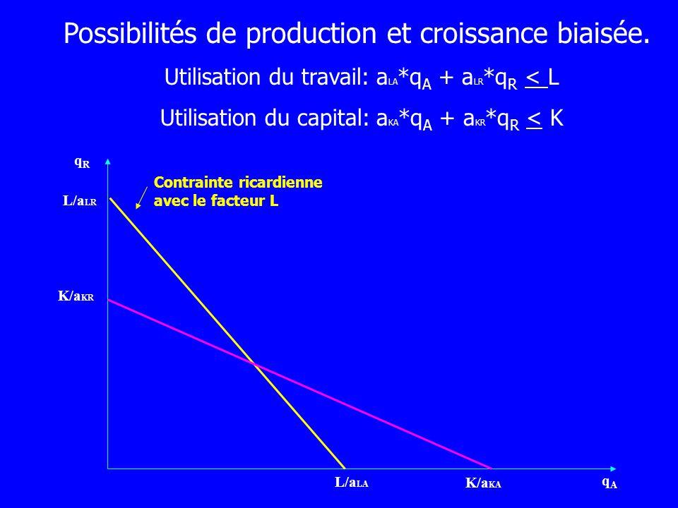 Possibilités de production et croissance biaisée. Utilisation du travail: a LA *q A + a LR *q R < L Utilisation du capital: a KA *q A + a KR *q R < K