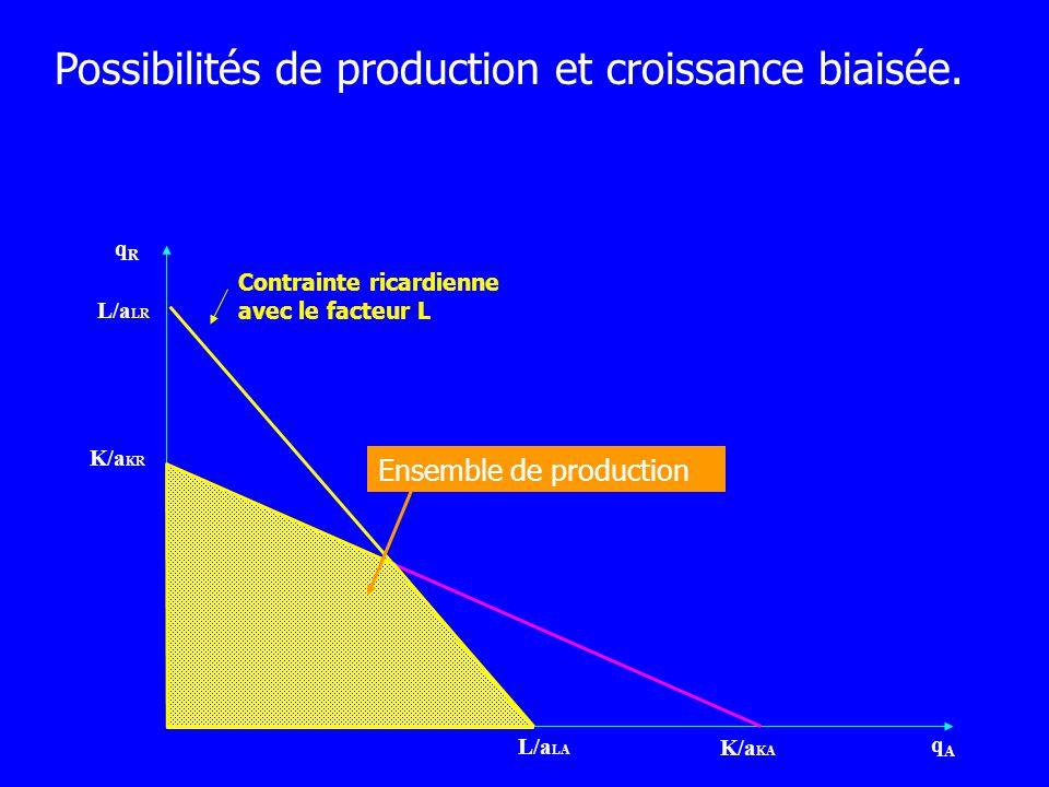 qRqR qAqA L/a LA Contrainte ricardienne avec le facteur L L/a LR K/a KR K/a KA Croissance de la dotation en K Possibilités de production et croissance biaisée.