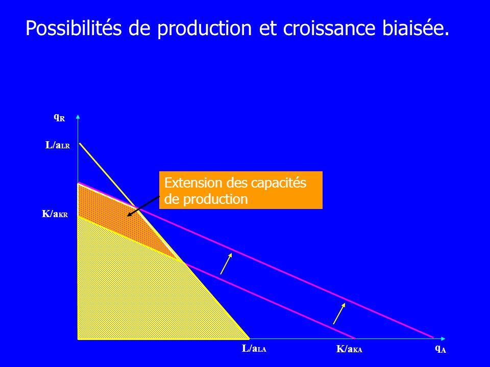 qRqR qAqA L/a LA L/a LR K/a KR K/a KA Extension des capacités de production Possibilités de production et croissance biaisée.