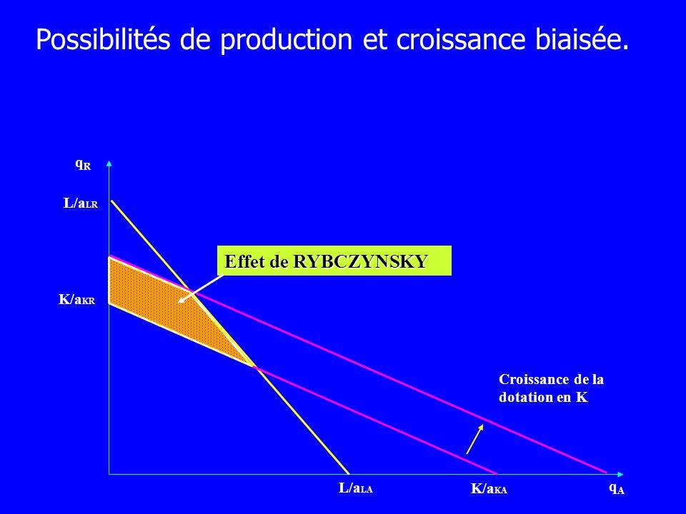 qRqR qAqA L/a LA L/a LR K/a KR K/a KA Croissance de la dotation en K Effet de RYBCZYNSKY Possibilités de production et croissance biaisée.