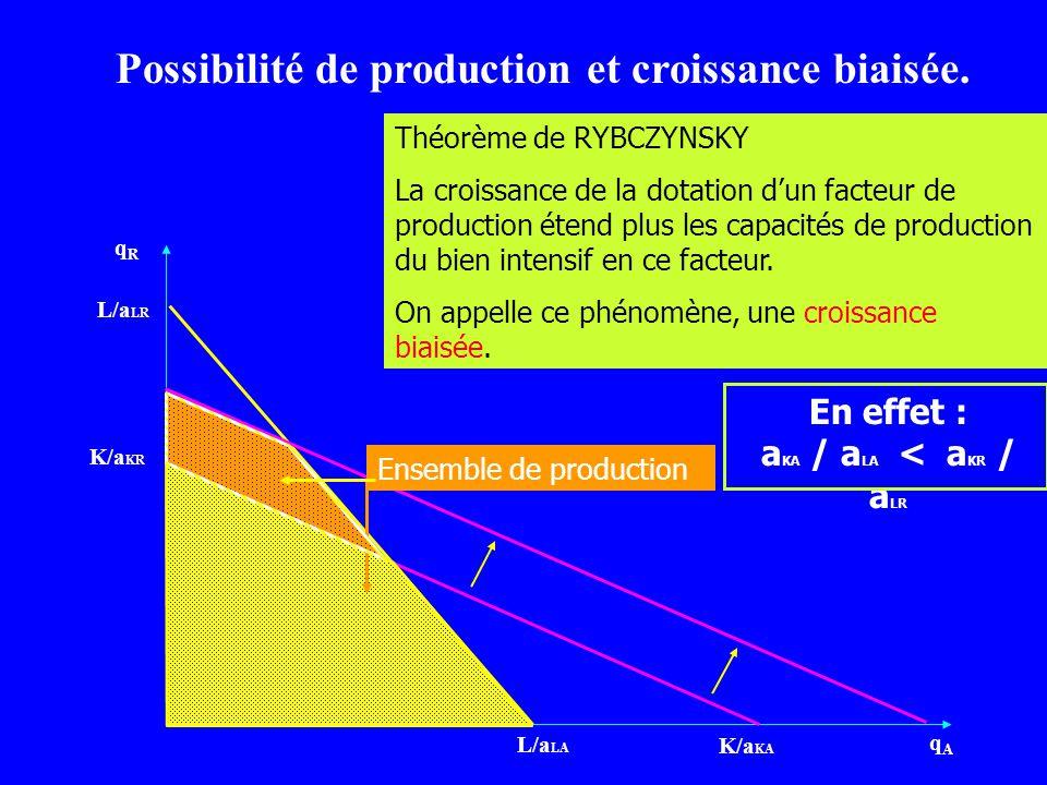 qRqR qAqA L/a LA L/a LR K/a KR K/a KA Ensemble de production Possibilité de production et croissance biaisée. Théorème de RYBCZYNSKY La croissance de