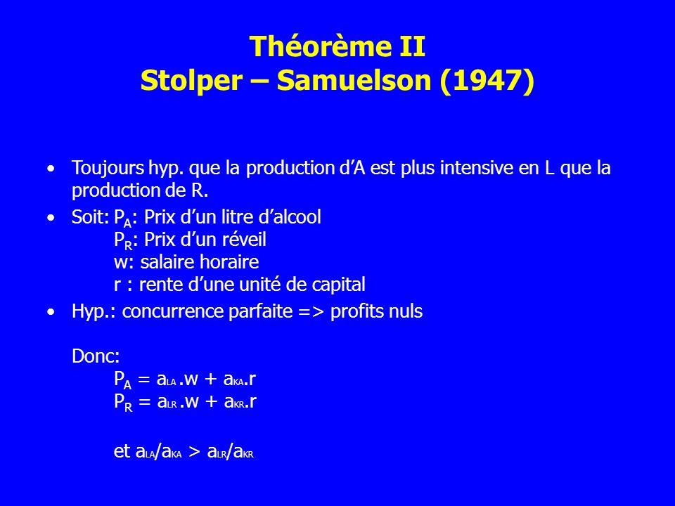 Théorème II Stolper – Samuelson (1947) Toujours hyp. que la production dA est plus intensive en L que la production de R. Soit:P A : Prix dun litre da