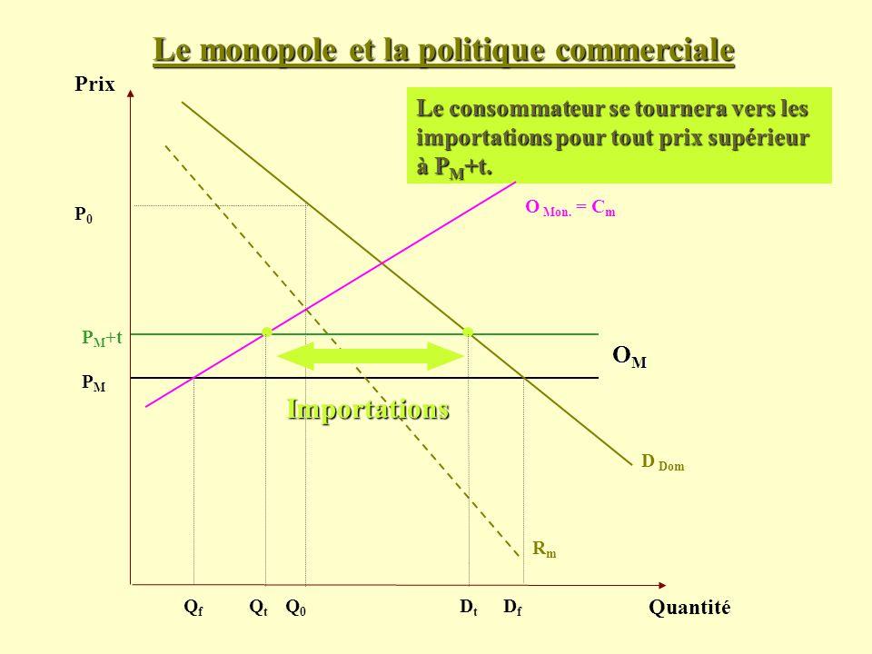 Le monopole et la politique commerciale Prix Quantité D Dom PMPM Le consommateur se tournera vers les importations pour tout prix supérieur à P M +t.