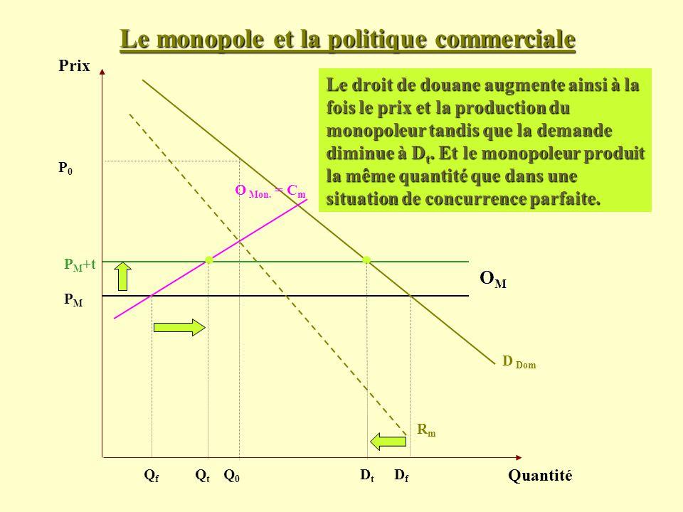 Le monopole et la politique commerciale Prix Quantité D Dom PMPM Le droit de douane augmente ainsi à la fois le prix et la production du monopoleur ta